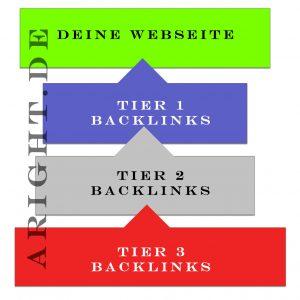 Beste Suchmaschinenoptimierung mit Backlinks